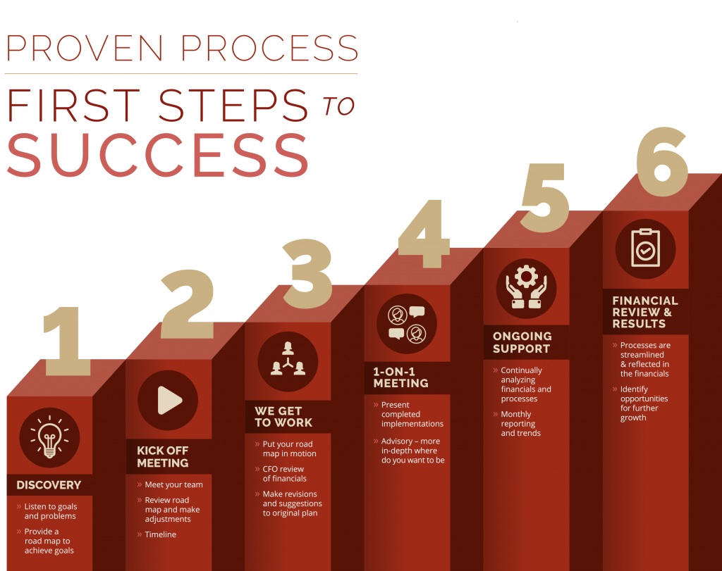 Accounting Process - First Steps Financial